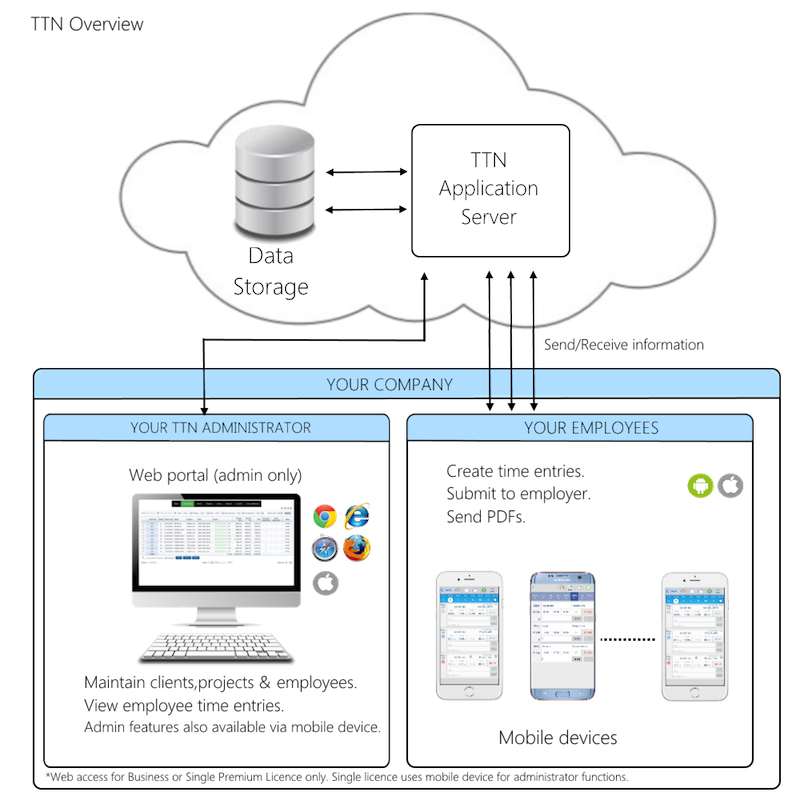 mobile and database solutions